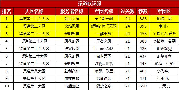 跨服军团通关竞速赛获奖名单